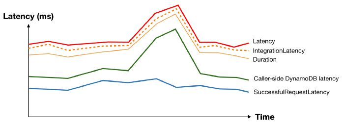 lambda dynamodb api gateway latency spike