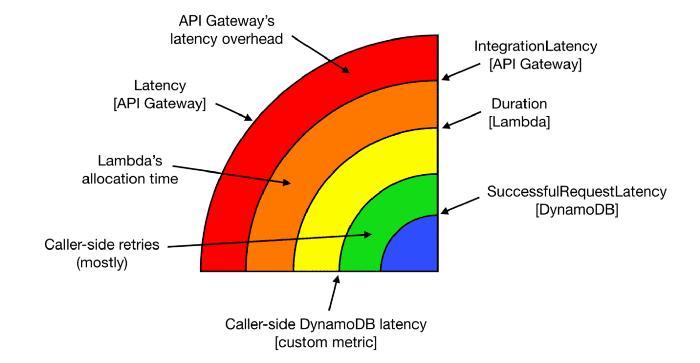 serverless latency onion layers dynamodb lambda api gateway