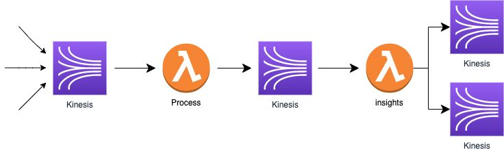 A diagram of a log data processing flow from the Lumigo backend. It utilizes Lambda functions and Kinesis Streams