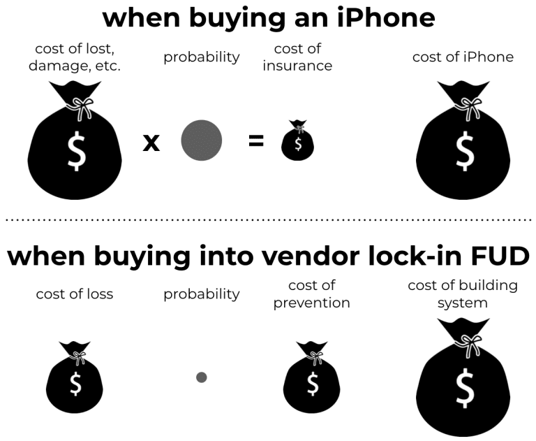 Is the high price of guarding against vendor lock-in really worth it? Compare it to the cost of insuring an iPhone.