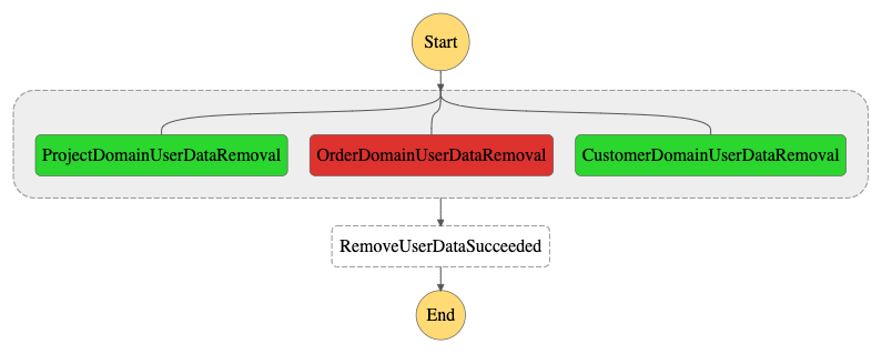 gdpr-application-workflow-failure