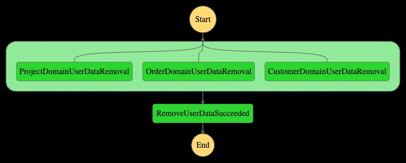 gdpr-application-workflow-success