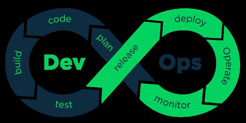 The DevOps/CICD infinity loop