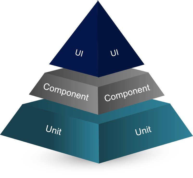 A depiction of the testing pyramid as laid out by Mike Cohen.