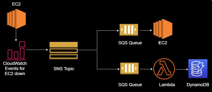 Using SNS as an event-routing service requires the addition of SQS.