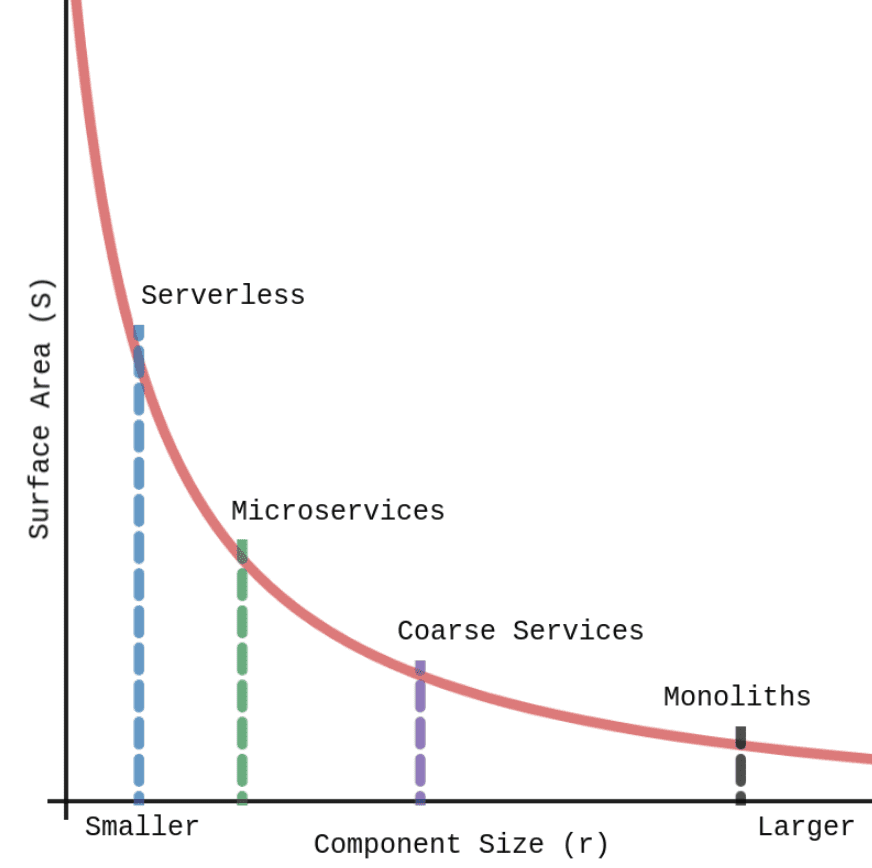 Graph showing that as components within your system get smaller, the amount of surface area increases exponentially.