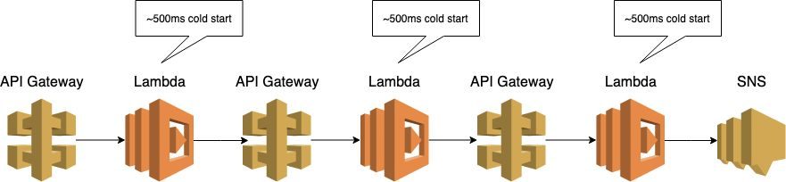 One reason to remove Lambda from the equation with API Gateway service proxies is to remove the issue of cold starts.