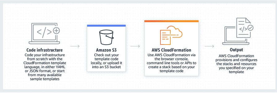 How CloudFormation infrastructure-as-code works.