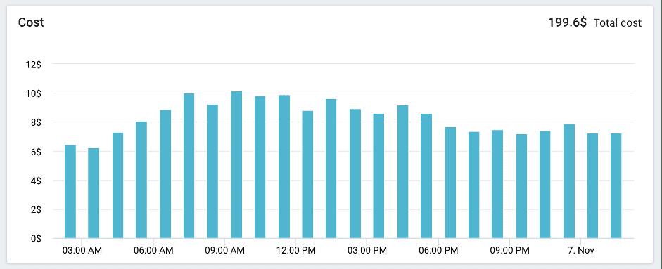 lambda function cost chart in Lumigo platform