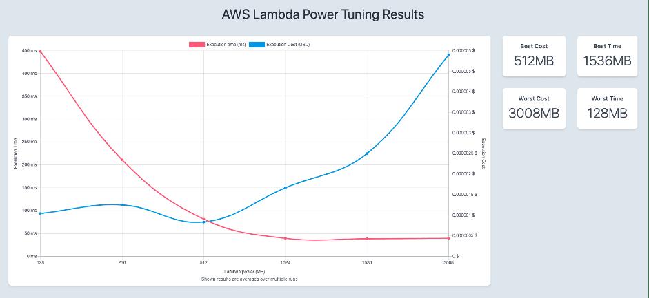 AWS Lambda Power Tuning results chart