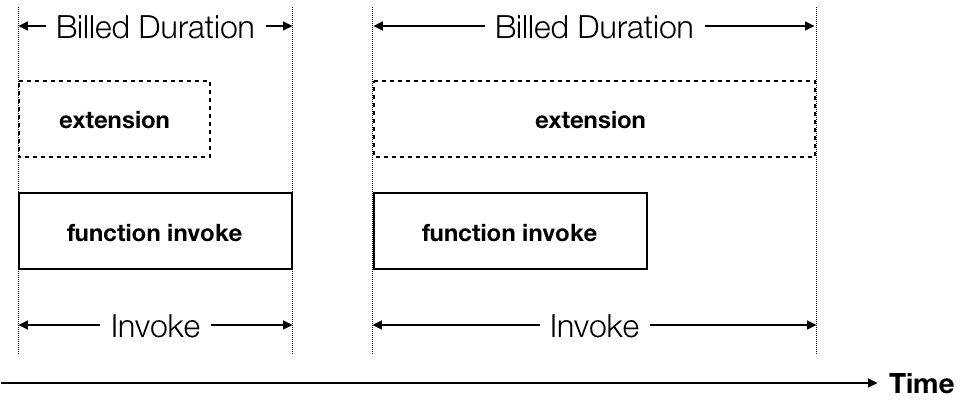 Picture4 - AWS Lambda Extensions impact on pricing