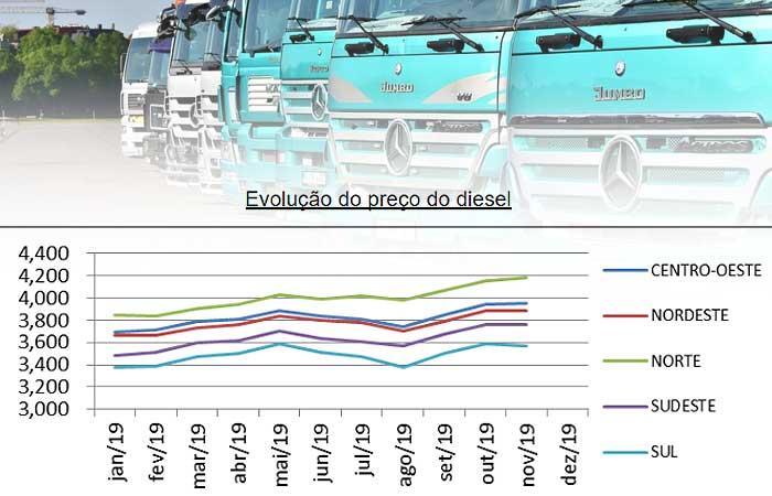 Variação do preço do diesel