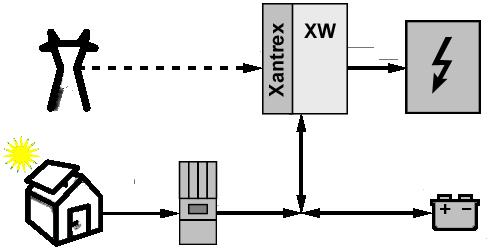 Hybridní systémy