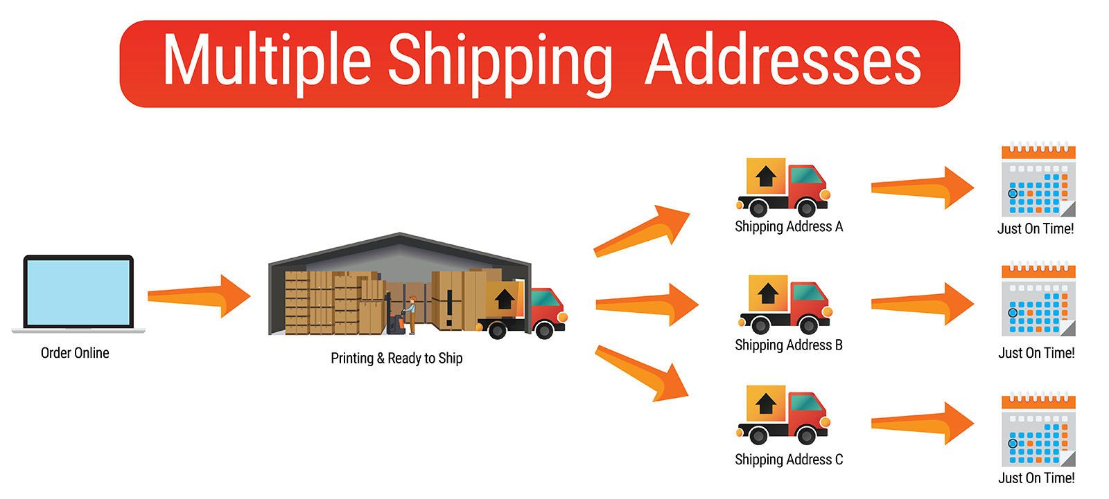 Multiple Locations Shipping