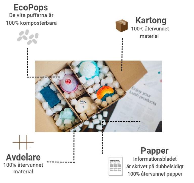 Bild som demonstrerar vilka olika material vi använder oss av i ett Lushpaket