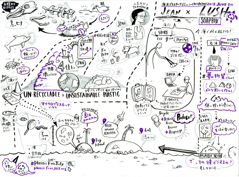 ラッシュ:Elie Tanabe visual note taking