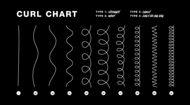 curl chart