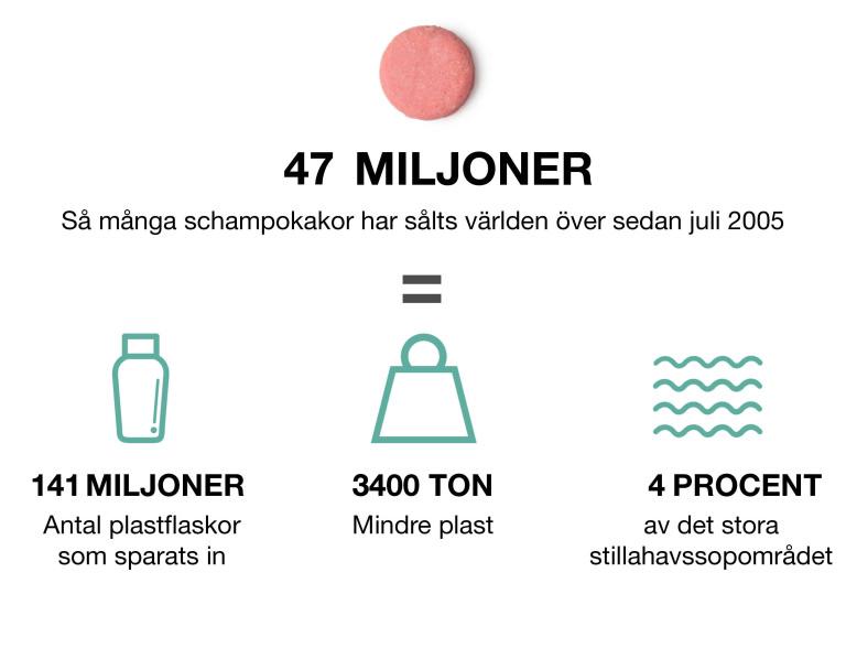 infografic om hur mycket plast vi sparat genom att sälja schampokakor/schampotvål