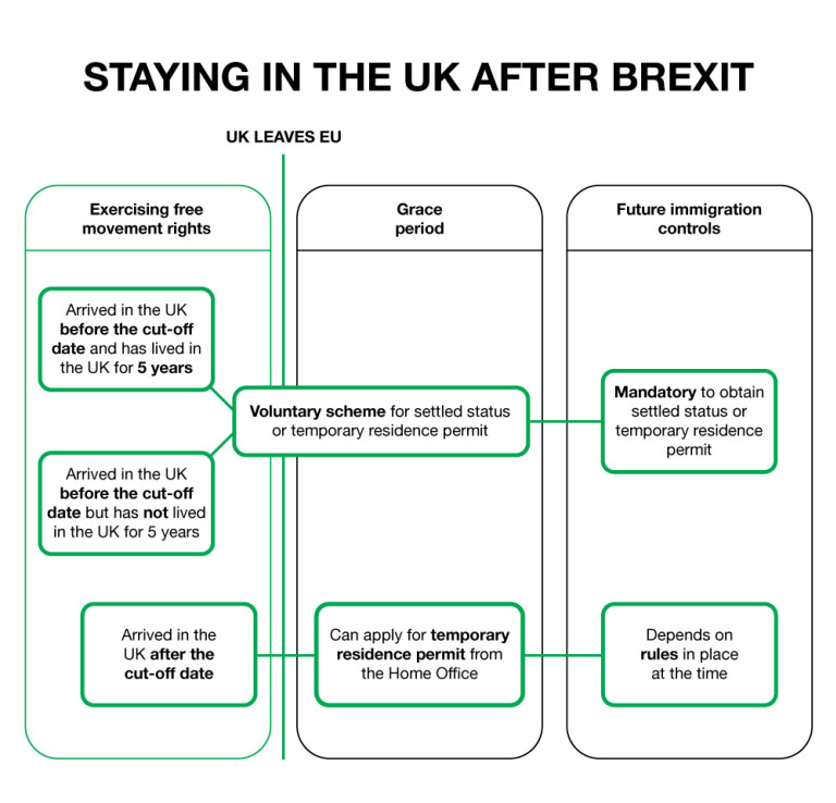 How to stay in the UK after Brexit