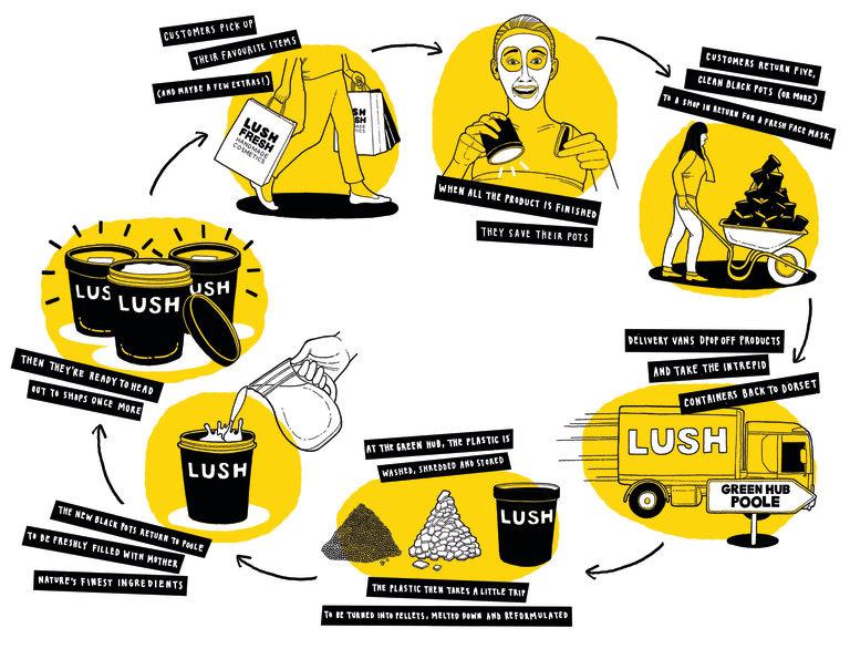 Eine Illustration vom Lush Recycling-Kreislauf unserer Pötte