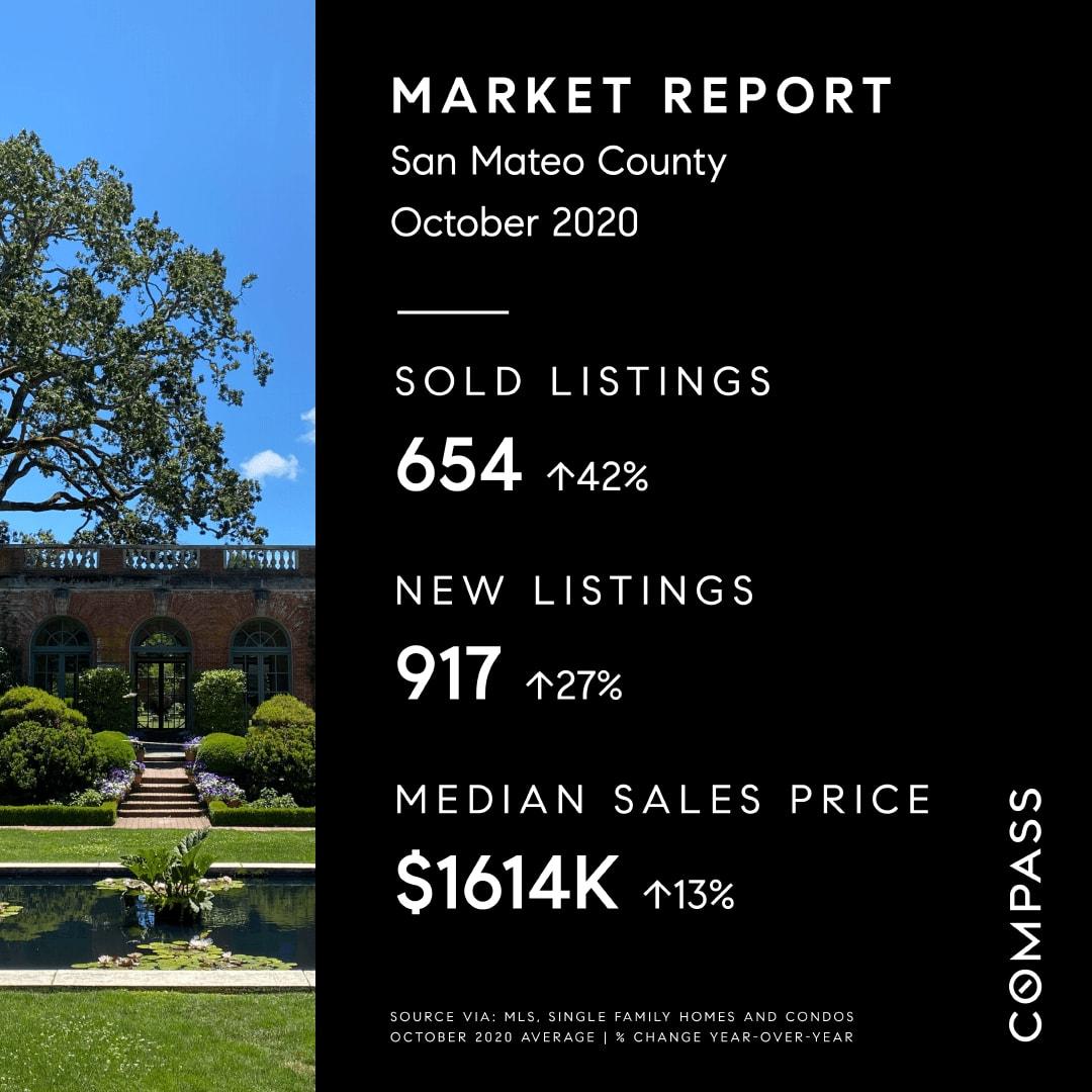 Market Update, November 2nd 2020.  San Mateo, Santa Clara Counties