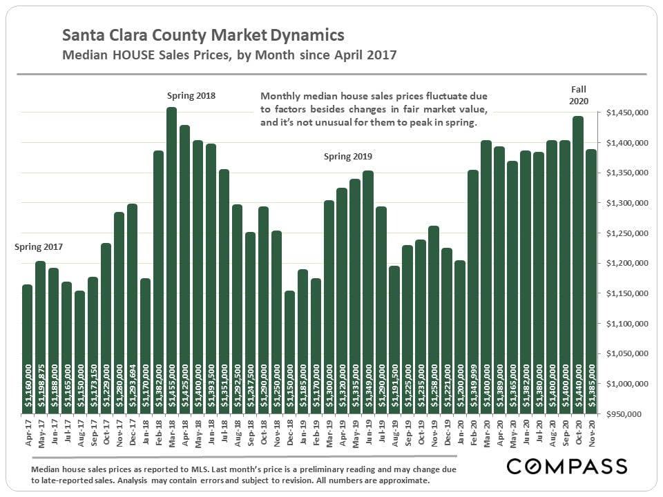 Market Update, December 2020. Santa Clara County