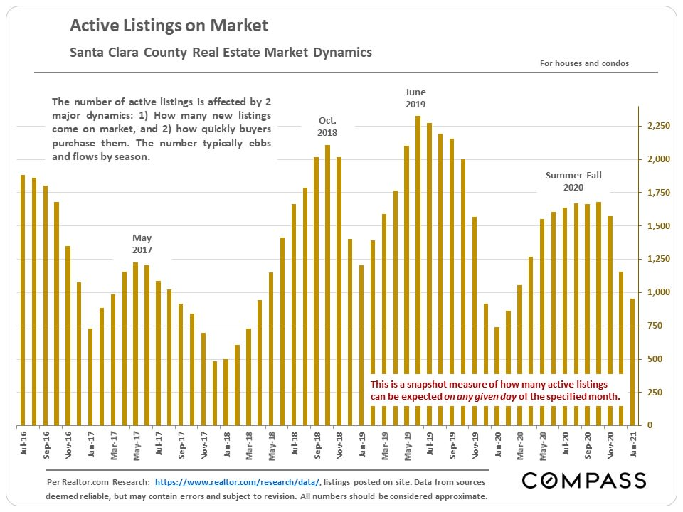 Market Update, February 2021. Santa Clara County