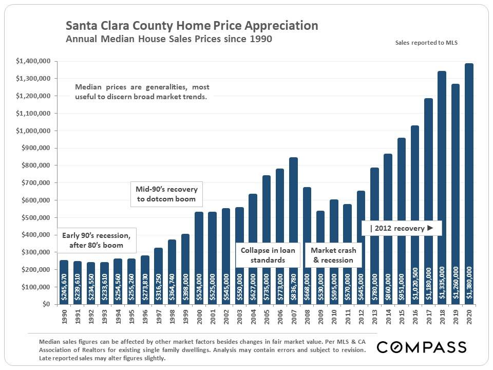 Market Update, January 2021. Santa Clara County
