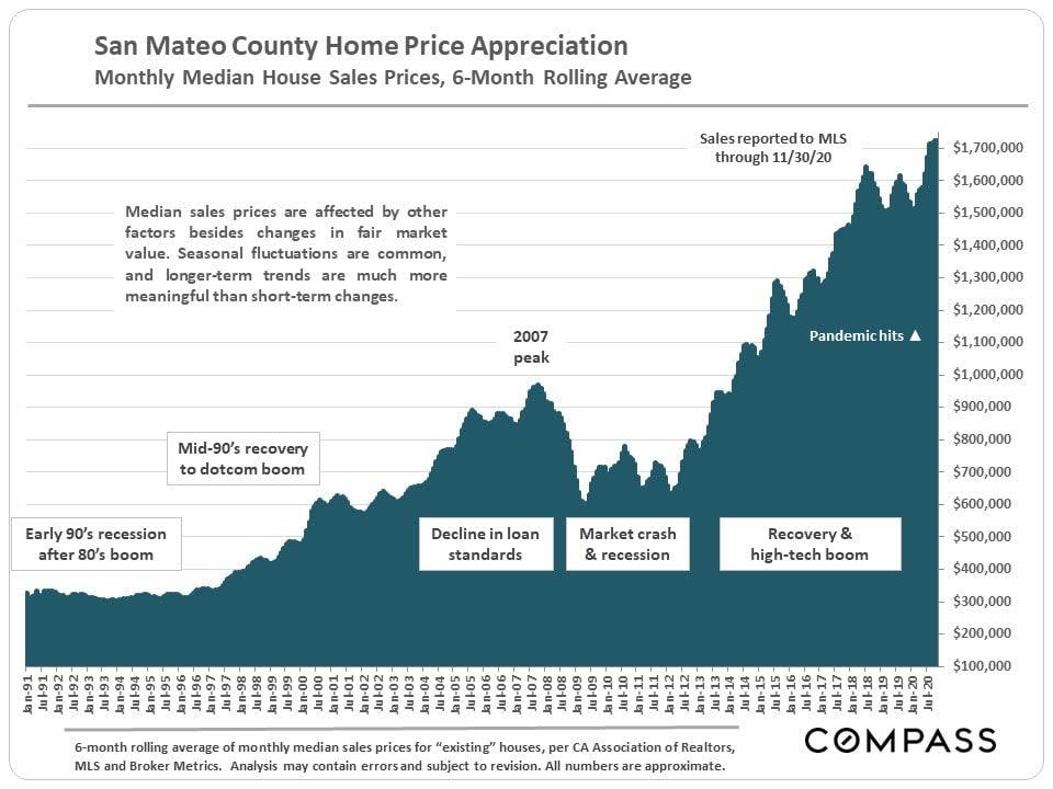Market Update, December 2020. San Mateo County