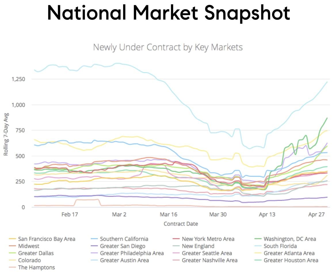 Bay Area Real Estate Market Begins Bouncing Back
