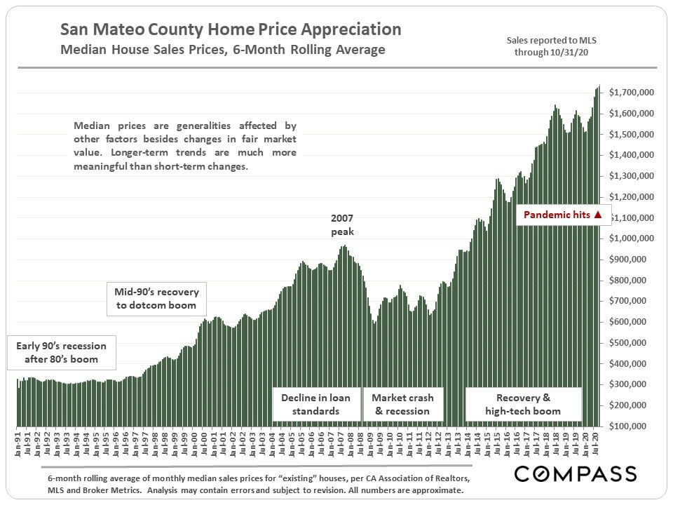 Median Home Sales Trends, November 2020. San Mateo, Santa Clara Counties