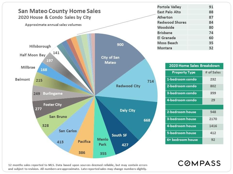 Market Update, January 2021. San Mateo County