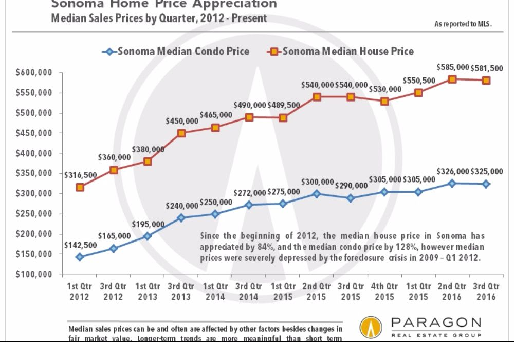 RISING HOME SALES AND PRICES CONTRIBUTE TO HOUSING RECOVERY IN SONOMA VALLEY AND BAY AREA