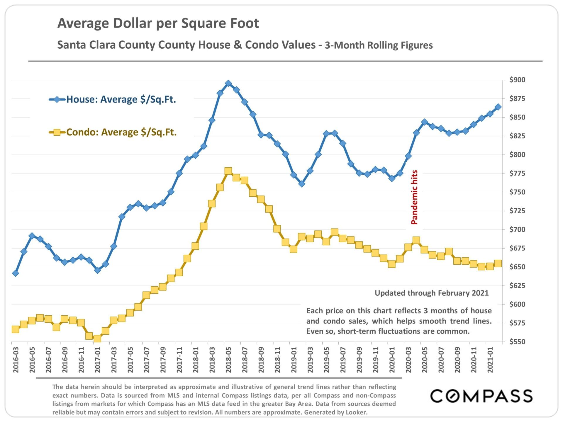 Market Update, March 2021. Santa Clara County