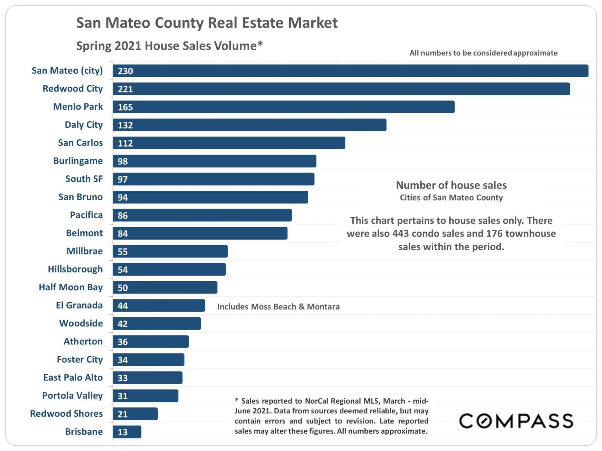 Market Update, July 2021. San Mateo County