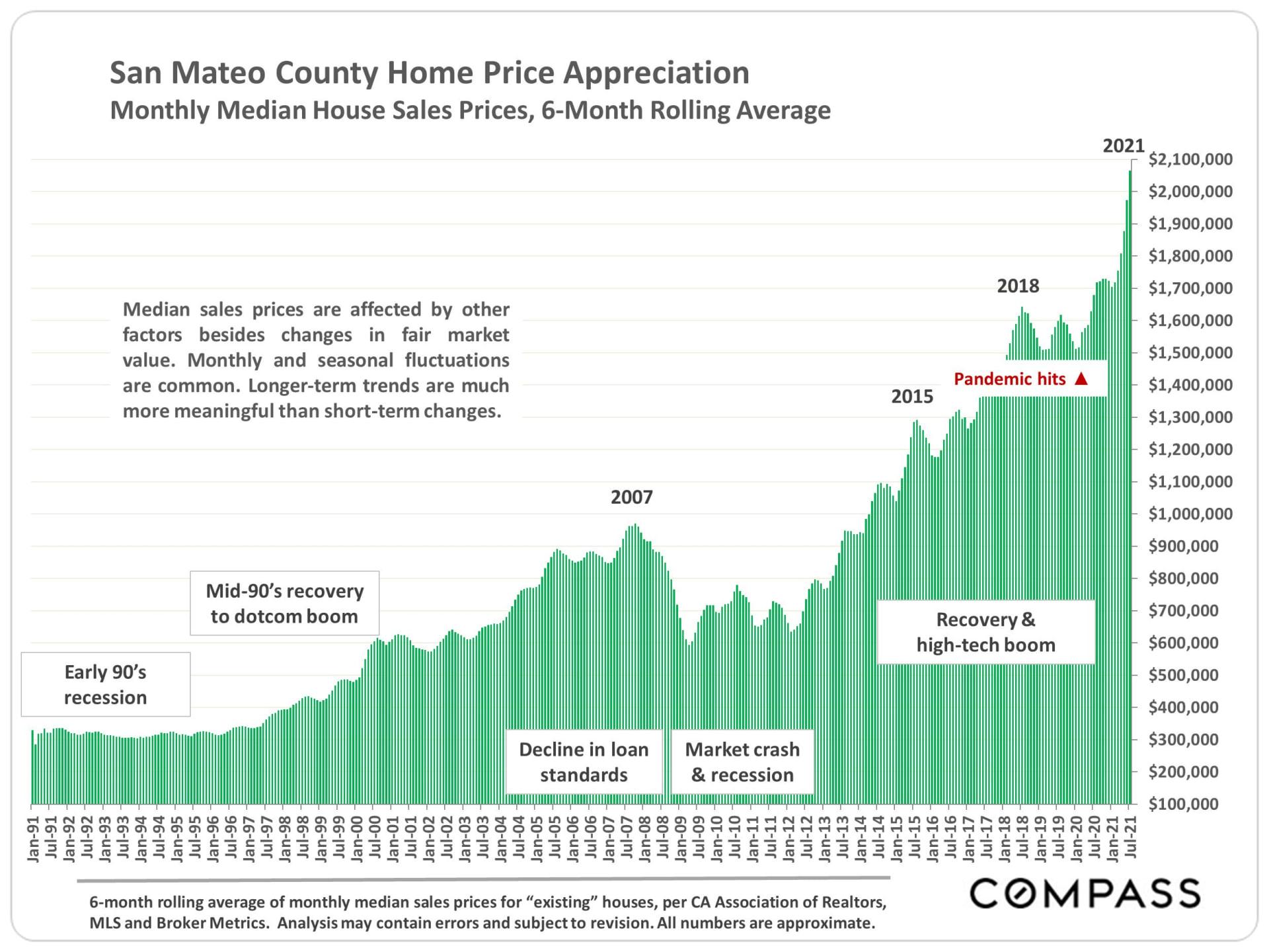 Market Update, August 2021. San Mateo County