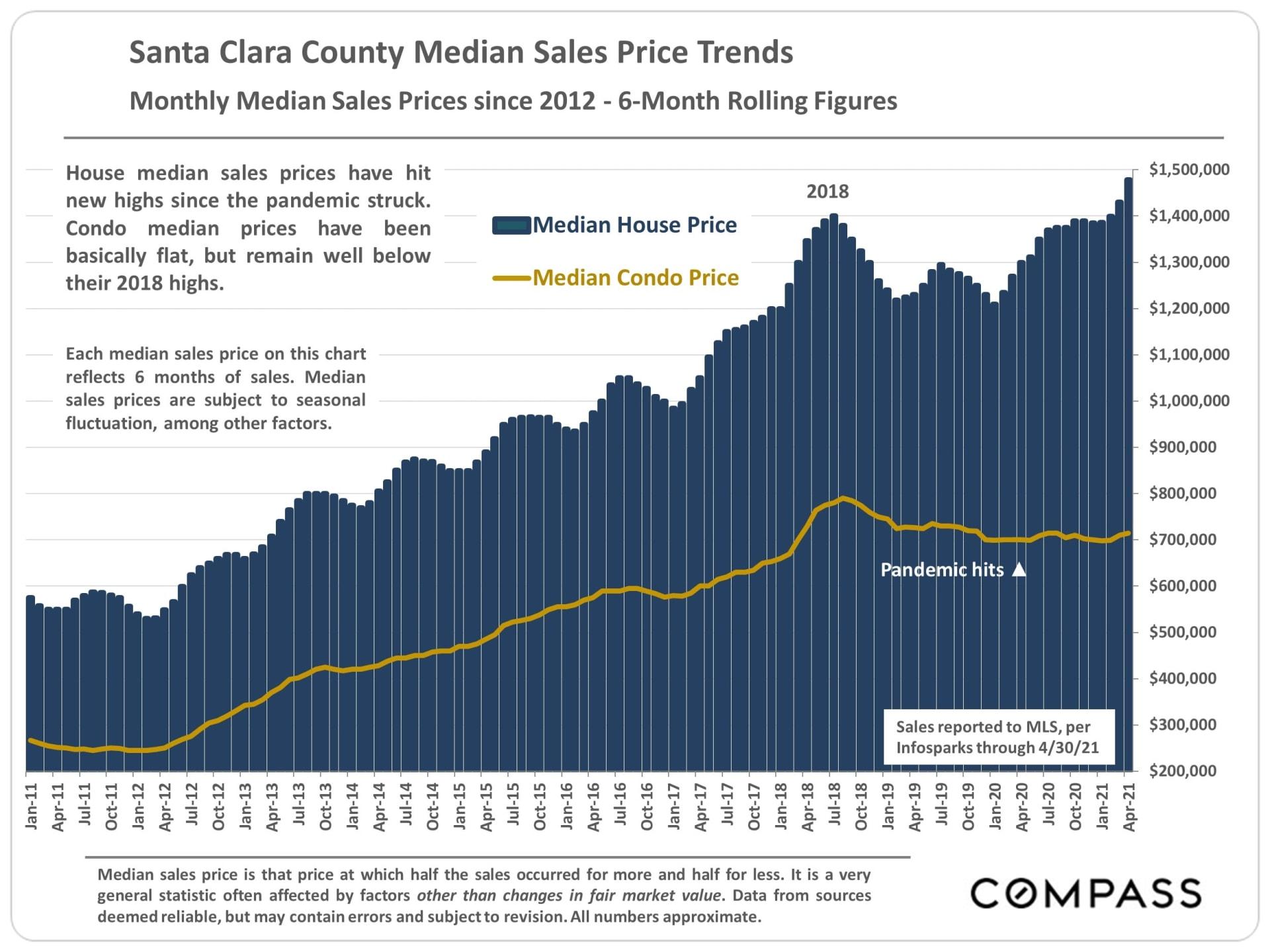 Market Update, May 2021 . Santa Clara County
