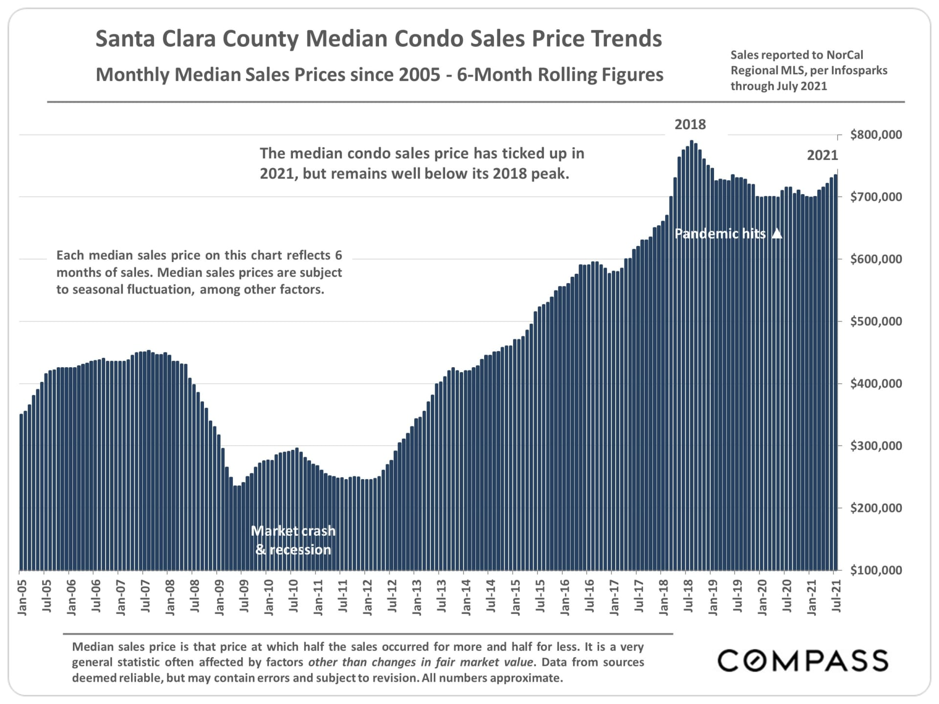 Market Update, August 2021. Santa Clara County