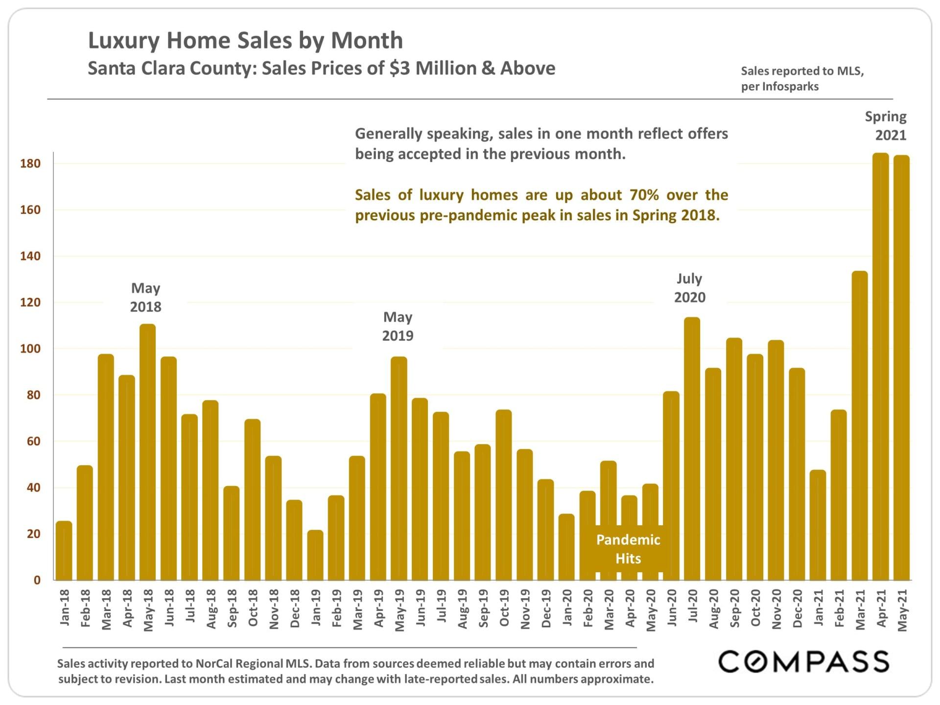 Market Update, June 2021. Santa Clara County