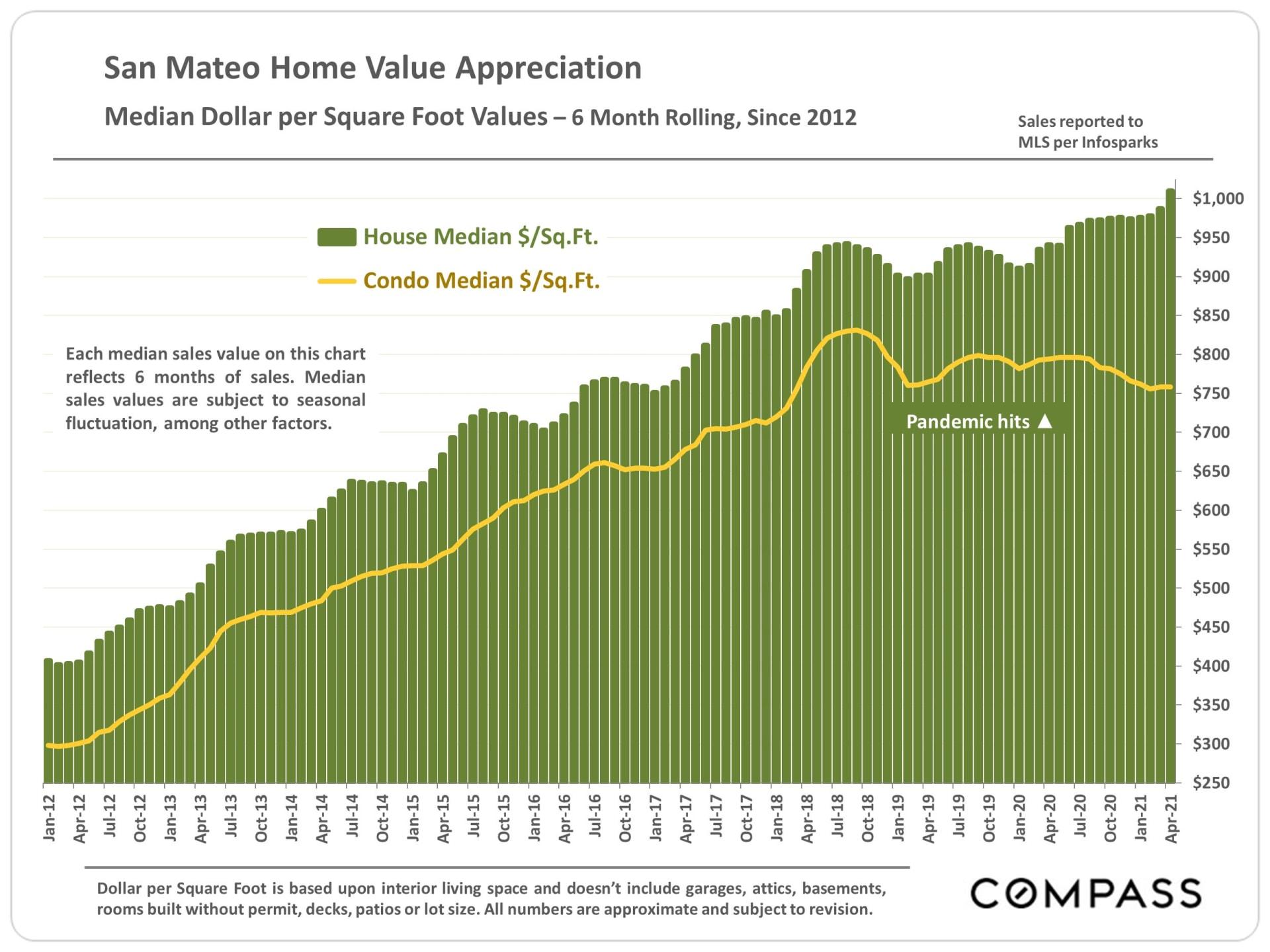 Market Update, May 2021 . San Mateo County
