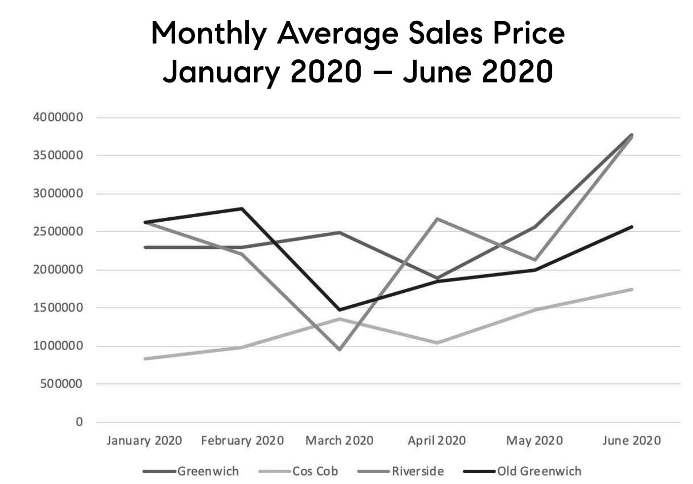 Monthly Average Sale Price