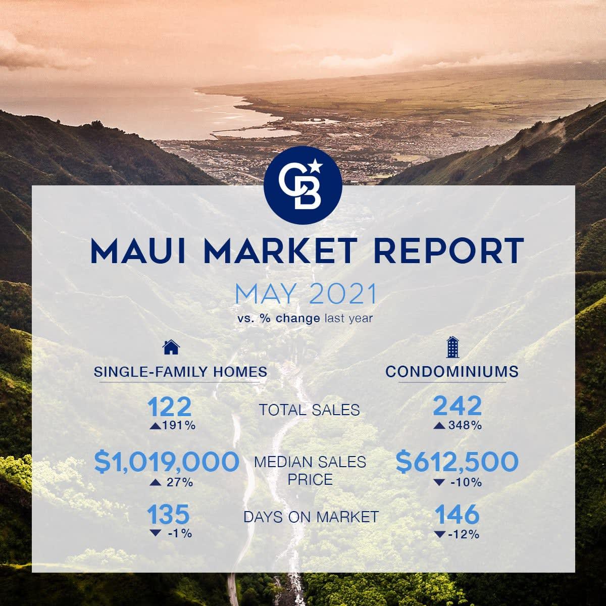 Maui Market Report, May 2021