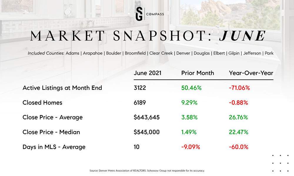 Denver, Colorado real estate stats - June 2021