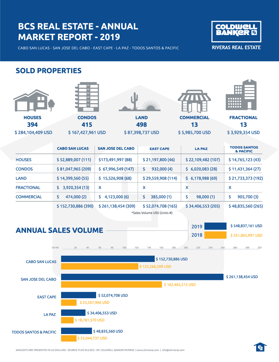 BCS Real Estate, Annual Market Report 2019