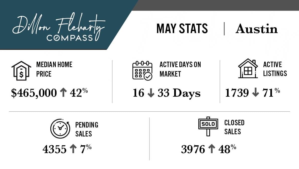 Austin Housing Market Update | May 2021