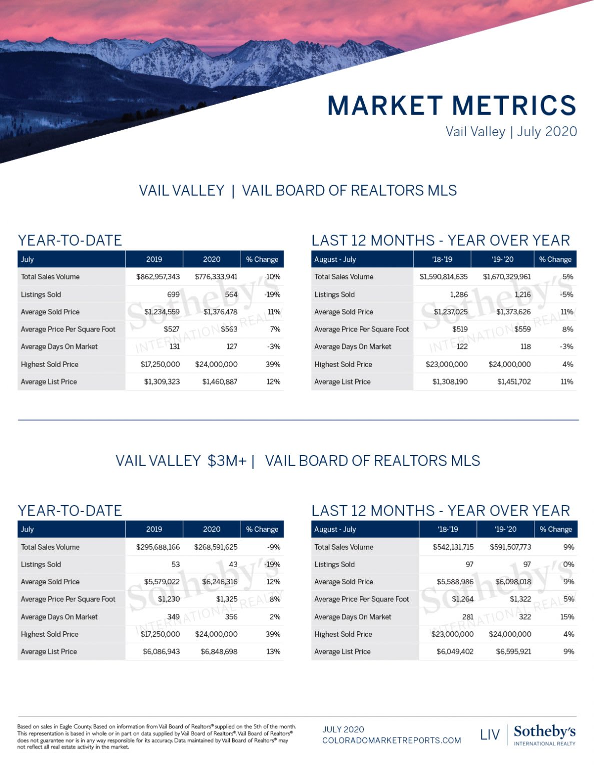 Vail Valley Market Report_ July 2020