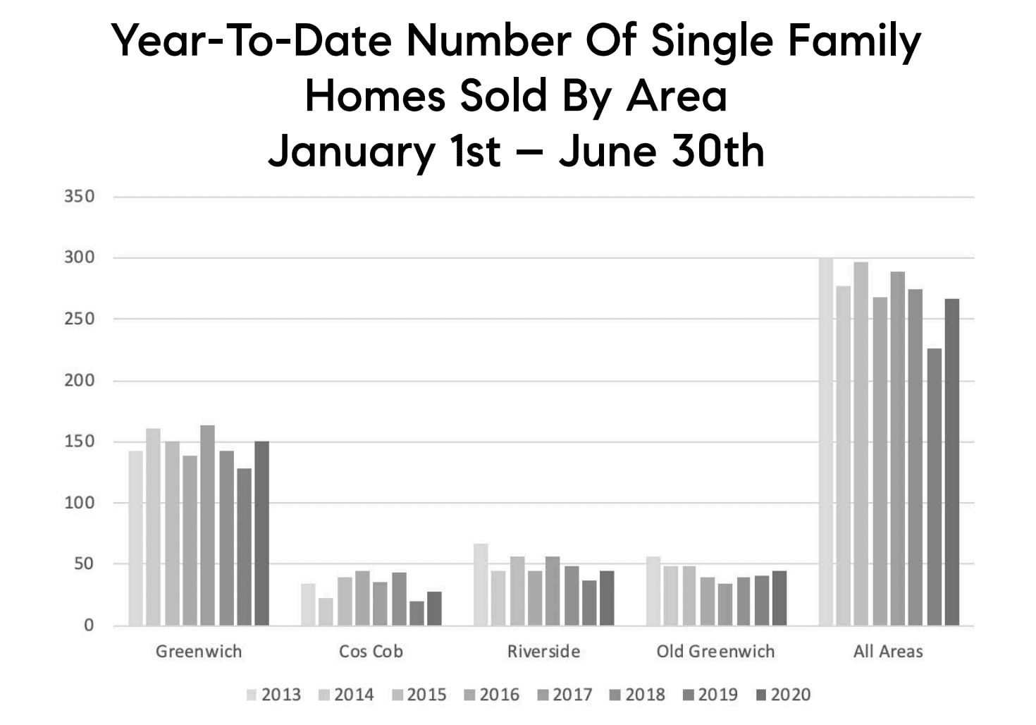 Jan-June 30 2020 Number of Single Family Homes Sold by Area