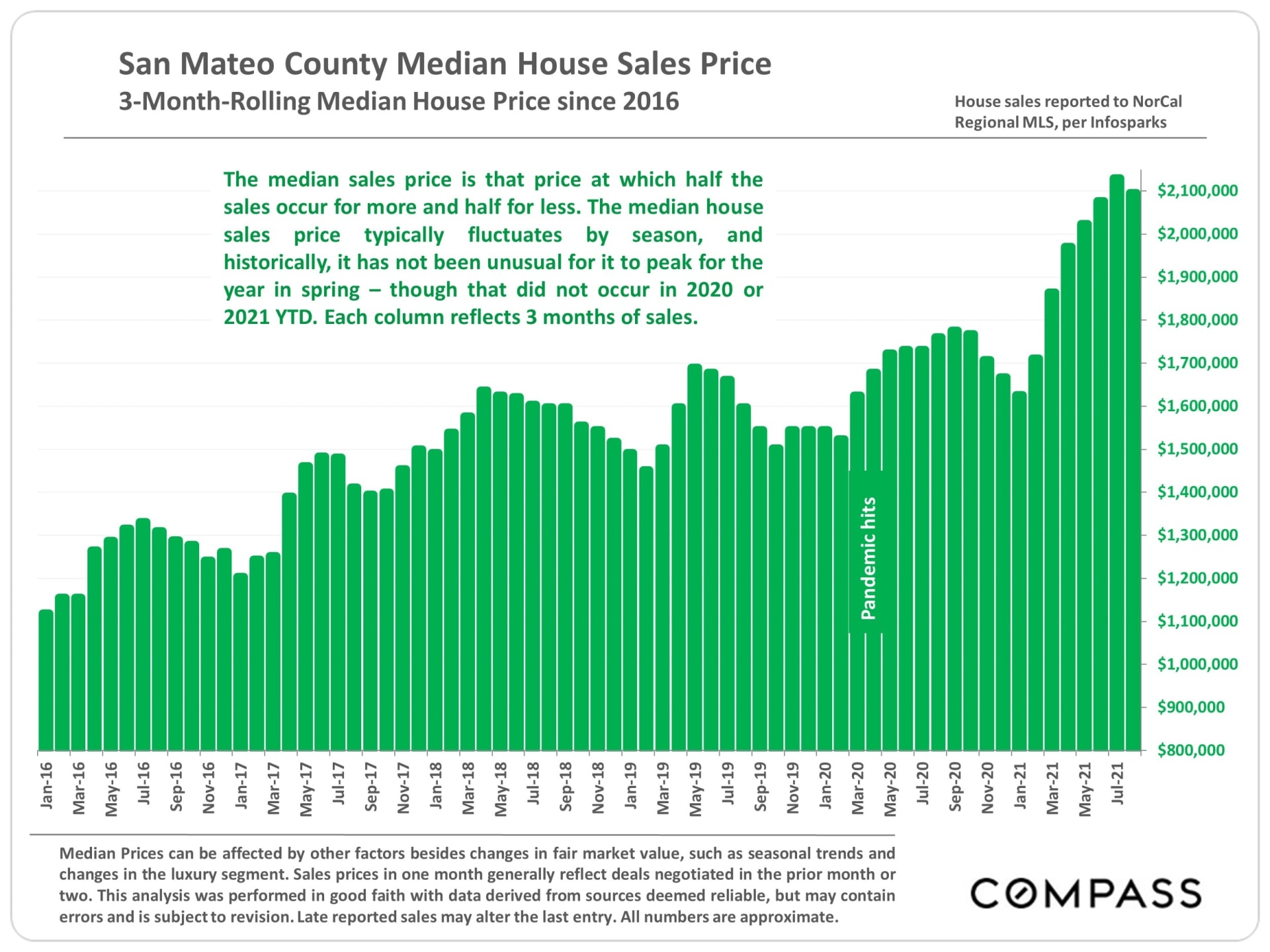 Market Update, September 2021. San Mateo County