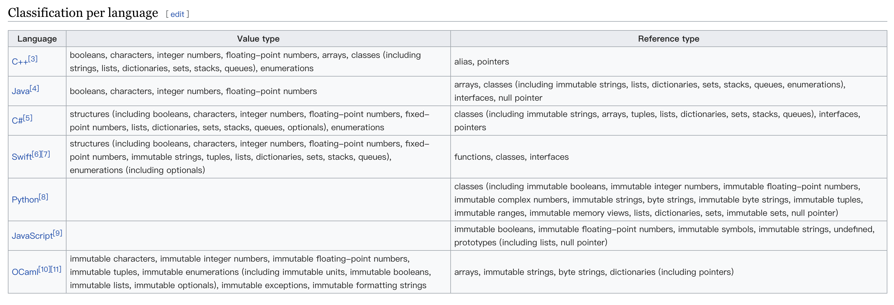 language classify by var-type