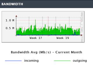 bandwidth-basic